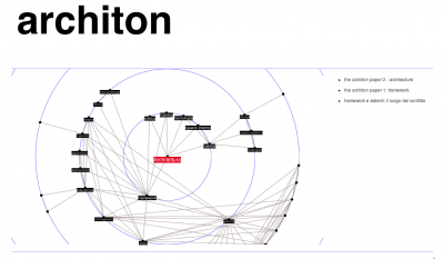 Architon's main network
