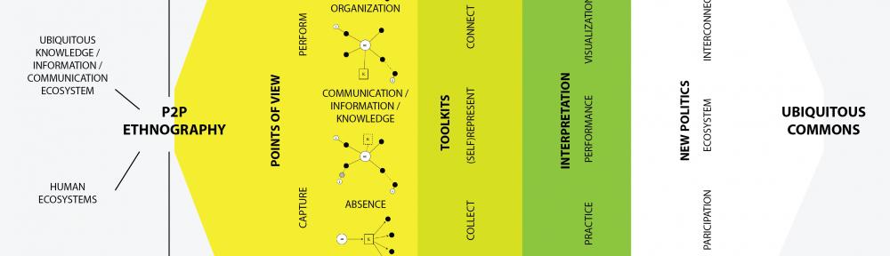 P2P Ethnography model
