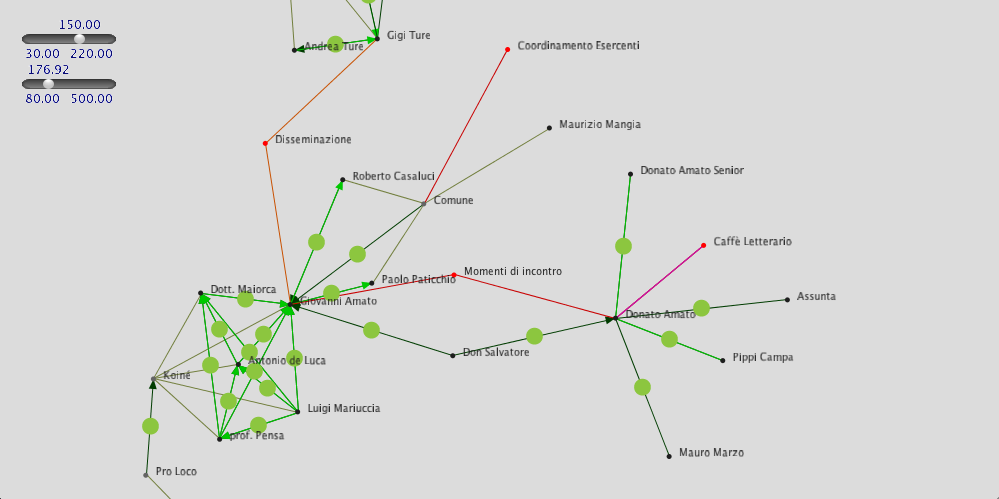 an example human ecosystem visualization tool
