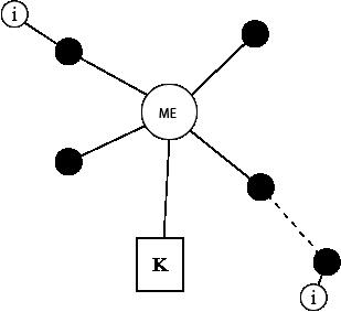 communication information knowledge model