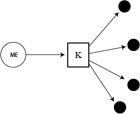 knowledge sharing model