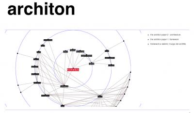 Architon's main network