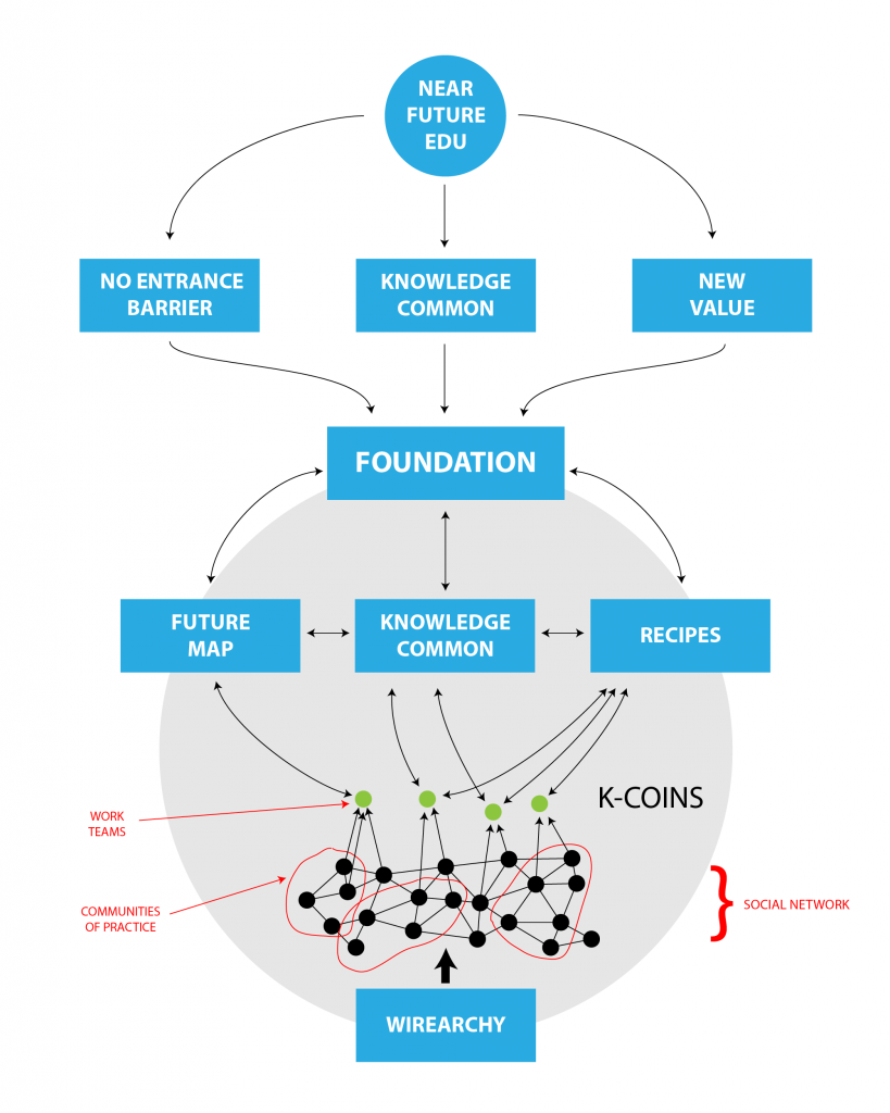 Near Future of Education structure