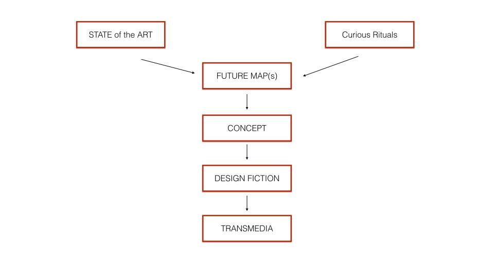 the Near Future Design process