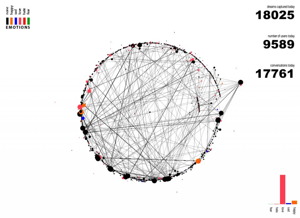 One Million Dreams, correlation maps
