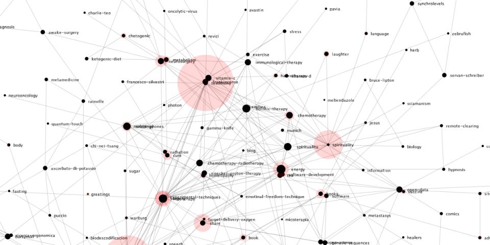 La Cura, data visualisation