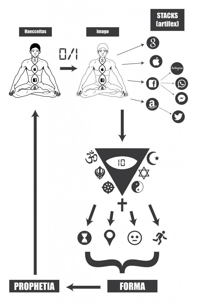 Stakhanov Cosmology 2
