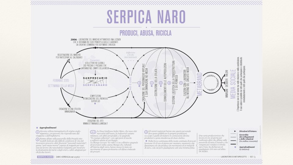 Serpica Naro: the process